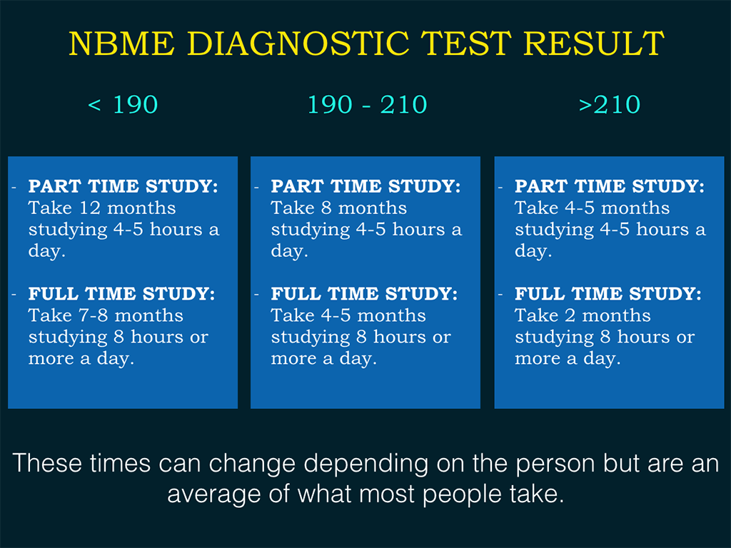 How to make a study plan for the USMLE exams (Schedule)